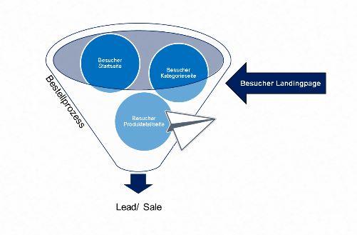 Verkaufsprozess einer Webseite