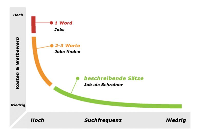 Keyword-Strategie