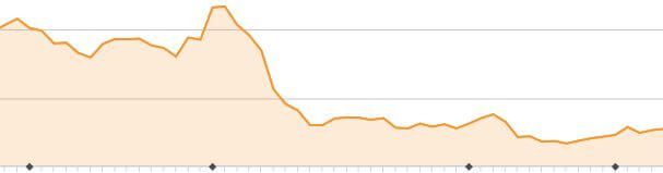 Google Abstrafung im Analytics
